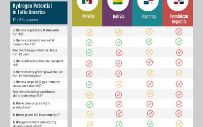 Hydrogen Potential in Latin America – Third Infographic